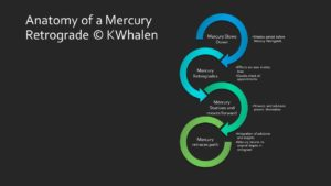 Anatomy of a Mercury retrograde